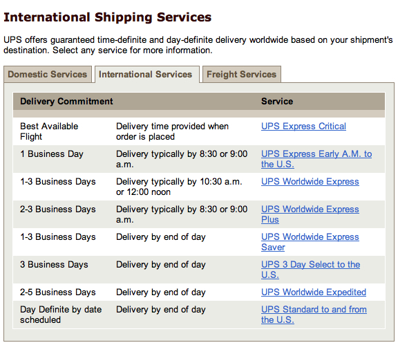 International shipping. - Shipping with UPS: methods of shipping explained.